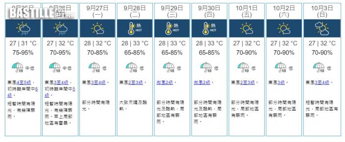 下周二至四酷熱高達33度 國慶或有驟雨