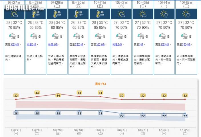 本周持續微風酷熱達34度 國慶天晴局部地區驟雨