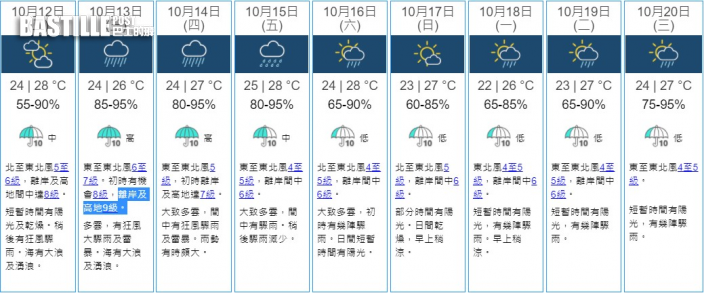 「圓規」逼近本港 天文台料周三吹9級風有大驟雨雷暴