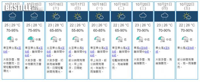 明後兩日有驟雨周末短暫見陽光 下周天色好轉稍涼