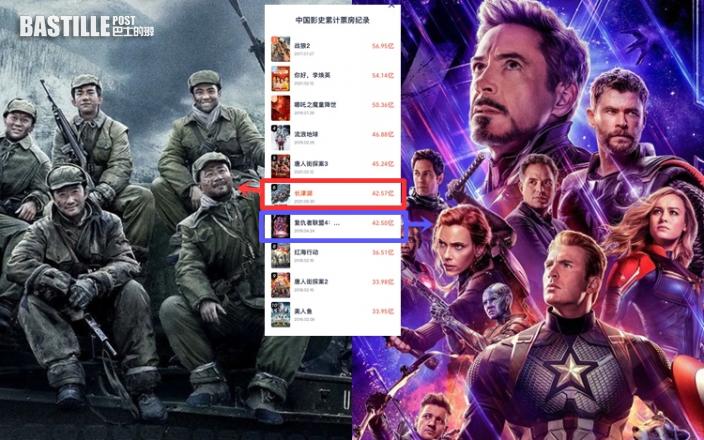 《長津湖》破43億人民幣   力壓《復仇4》登中國最賣座電影第六位