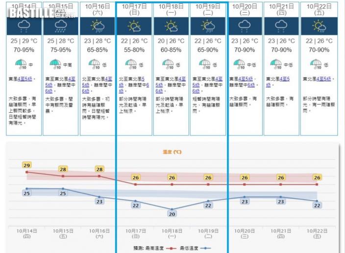電腦預報周日新界氣溫見1字頭 周一打鼓嶺僅17度